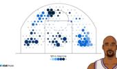 媒体展示马龙1998-99赛季常规赛投篮热图