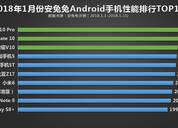 安兔兔最新手机性能榜:华为包揽冠亚军