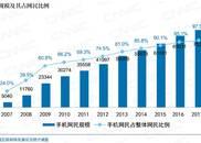 """手机网民占比达97.5%,移动网络促进""""万物互联"""""""