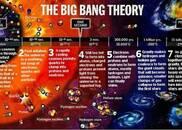 霍金博士论文开放引热议 宇宙的奥秘要从大爆炸说起