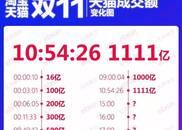 双十一直播:天猫成交额1111亿元!10点54分