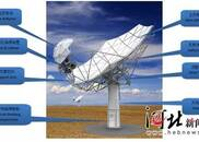 """人类史上最大天文项目 """"中国耳朵""""刚刚亮相!"""
