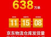 截至16点,双11当天京东物流配送单量超638万单
