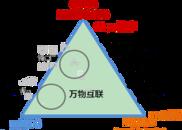 青岛将在2020年前后5G商用业内:不用担心流量资费