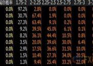 美联储最新加息概率表