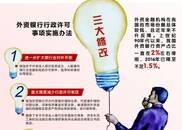 外资银行入华迎三大松绑 改革开放超越预期