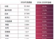 最新数据解读中国葡萄酒市场:亚太区是未来重点