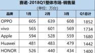 中国手机市场Q1数据出炉:OPPO登顶、荣耀第五,三星第九