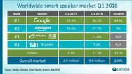 谷歌超亚马逊登顶全球智能音箱市场 阿里小米紧随其后