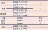 京沪人均可支配收入突破6万!在国际上属什么水平?