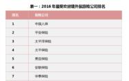 2016年最受欢迎境外旅游险公司榜单出炉——中国人保独占鳌头,保险迎来百花齐放