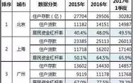 高负债中国中产的消费日常