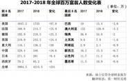 52万亿美元!中国家庭总财富超过日本,跃居全球第二