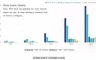 中国科技的真实实力怎么样?这篇文章讲透了