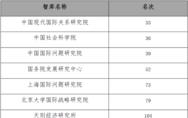 全球权威智库排行发布 中国智库表现亮眼、数量位居全球第二