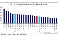 姜超:中国宏观税负高在哪里 从哪里降?