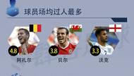 一张图看懂欧洲杯大数据:控球多+射门多=死得早