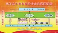 章丘农村淘宝助力山区发展 近万订单交易额200余万元