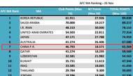 亚足联公布各协会排名:中国位列第7 亚冠名额2+2