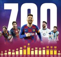 里程碑!梅西打进职业生涯第700球