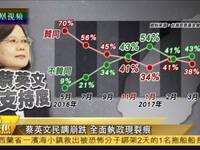蔡英文执政将满一年 民调满意度仅剩38%