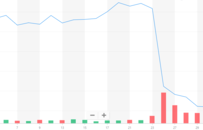 股讯 | 纳指盘中首超11000点 百度搜索应用在印遭封杀跌0.65%