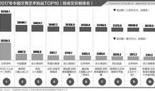 齐白石作品拍卖价直逼毕加索?中国艺术品投资透析