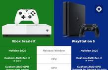 Xbox Scarlett和PS5你会选择哪部 一起来看比较