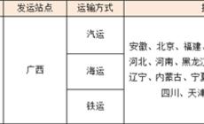 佛山欧神诺陶瓷有限公司  2018年第三阶段广西物流招标公示