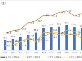 2019企业社会责任蓝皮书:国企社会责任发展指数连续11年领先于民企、外企