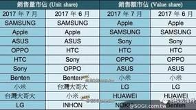 大陆手机称霸台湾:OPPO R11成台湾单月最热卖安卓机