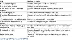 从标题到写作流程:写好一篇论文的十条基本原则
