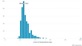 做机器学习的是些什么样的人?Kaggle做了一份居委会式的调查