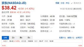 京东股价被严重低估?美媒预测未来3年每年升值70%