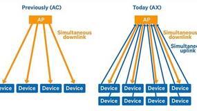 高通发布802.11ax手机WiFi芯片 增速减耗