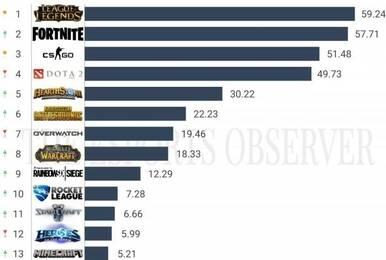 《英雄联盟》仍是影响力最大PC游戏 没有之一