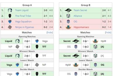 OG惨遭Alliance双杀淹死重庆Major欧洲预选赛