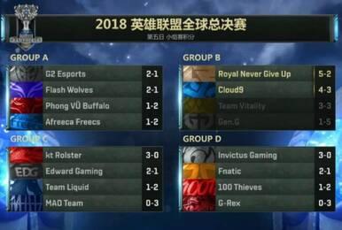 S8总决赛RNG惊险锁定小组第一 卫冕冠军未出线