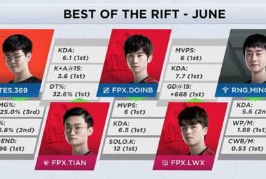外媒发布6月最佳选手阵容及MVP FPX成大赢家