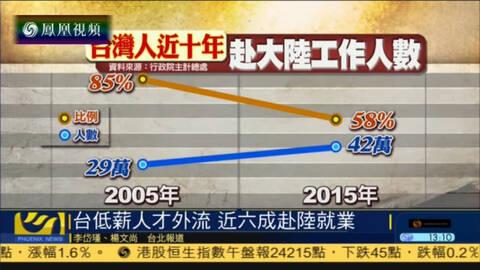 台湾青年人才近六成赴大陆就业