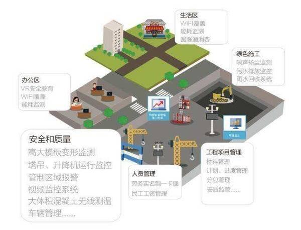 """智慧工地助力建筑业信息化全面升级 新时代,""""互联网 建筑业""""表现形式图片"""