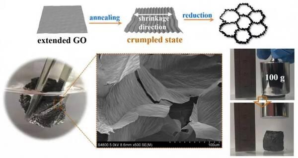 石墨烯气凝胶结构调控研究取得进展