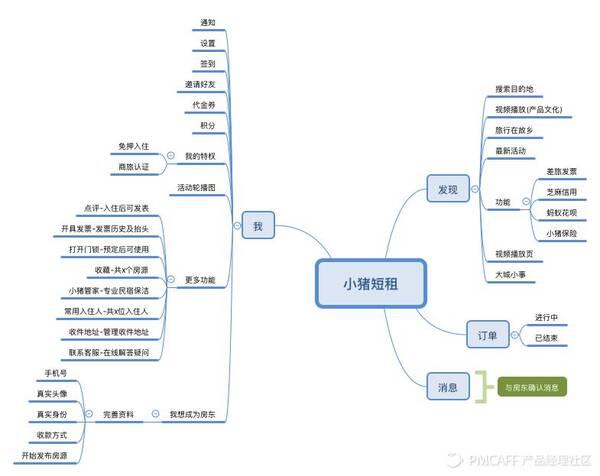 2. 产品流程图(核心功能流程)