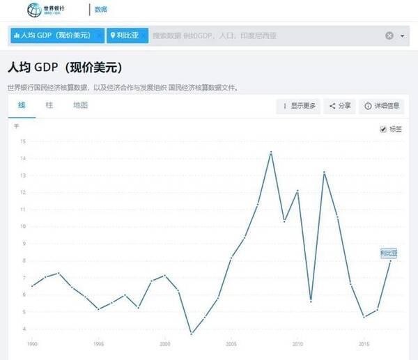 卡扎菲倒台后4年,利比亚人均GDP仅为巅峰期33%,倒退20年