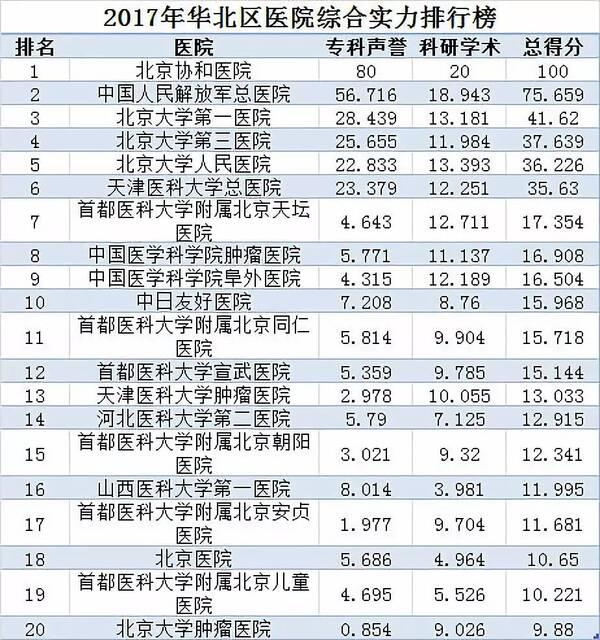 全国2a排名_全国最好医院排名发布,辽宁这几家上榜
