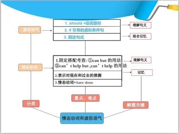 了解高中英语语法结构图,助你冲关!