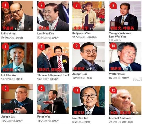 再加上今年的香港富豪榜,我们大致可以看出中国整体的富豪排名情况.