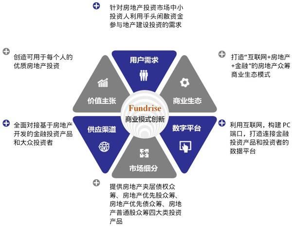 一张图读懂fundrise商业模式创新图片
