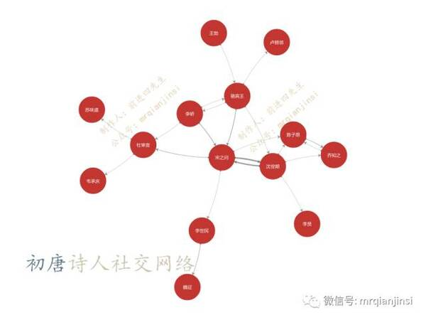 数据说|唐朝诗人之间的关系到底是什么样的?图片