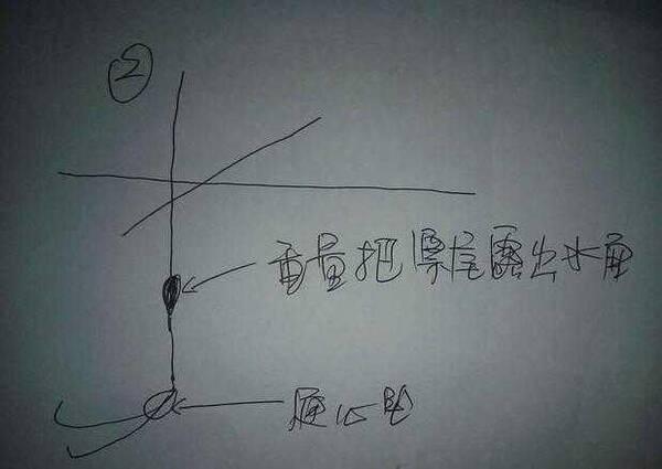 3种另类双铅钓法, 让钓鱼人喜笑颜开(图解)